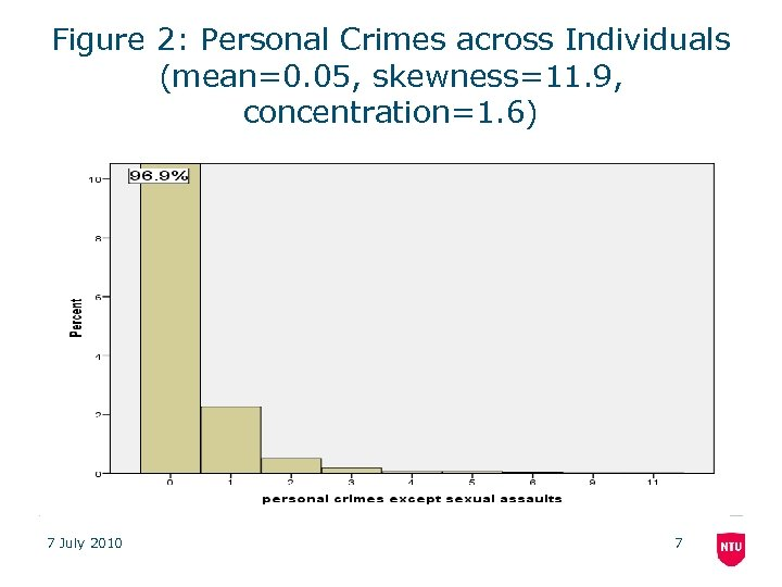 Figure 2: Personal Crimes across Individuals (mean=0. 05, skewness=11. 9, concentration=1. 6) 7 July