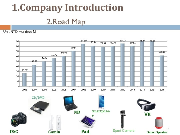 1. Company Introduction 2. Road Map Unit: NTD Hundred M 84. 99 90 80