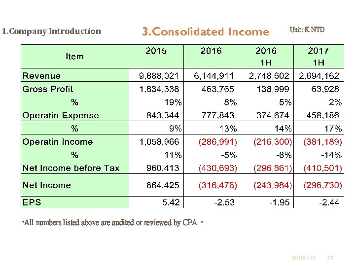 1. Company Introduction 3. Consolidated Income Unit: K NTD • All numbers listed above