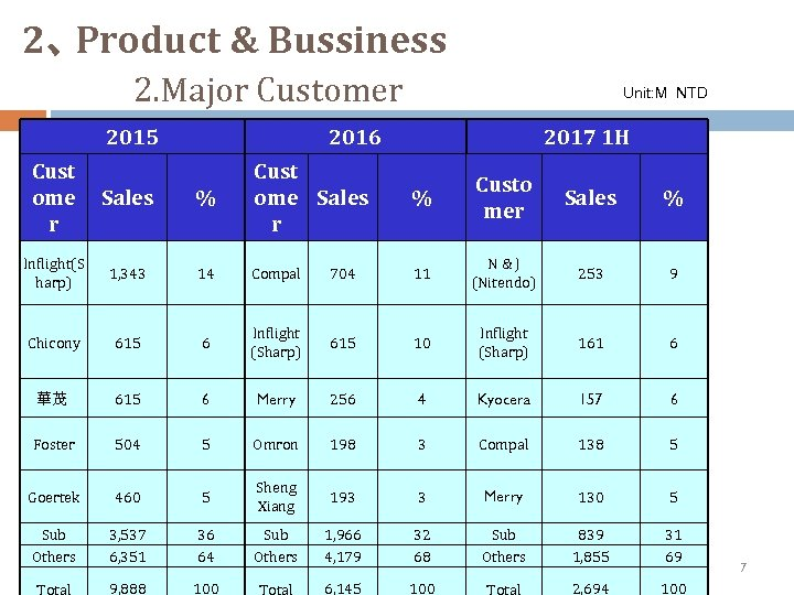 2、 Product & Bussiness 2. Major Customer 2015 Cust ome r Sales Inflight(S harp)
