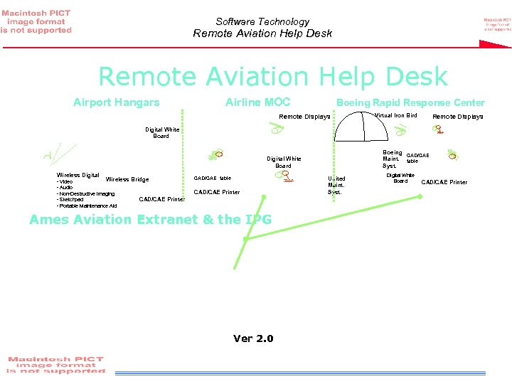Software Technology Remote Aviation Help Desk Airport Hangars Airline MOC Boeing Rapid Response Center