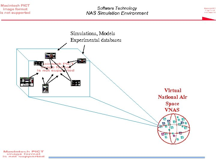 Software Technology NAS Simulation Environment Simulations, Models Experimental databases Virtual National Air Space VNAS