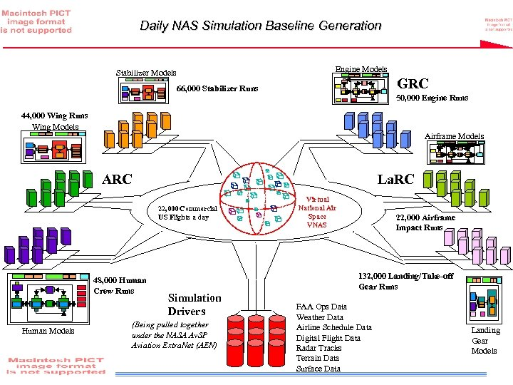 Daily NAS Simulation Baseline Generation Engine Models Stabilizer Models GRC 66, 000 Stabilizer Runs