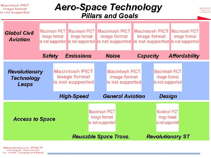 Aero-Space Technology Pillars and Goals Global Civil Aviation Safety Emissions Noise Capacity Affordability Revolutionary