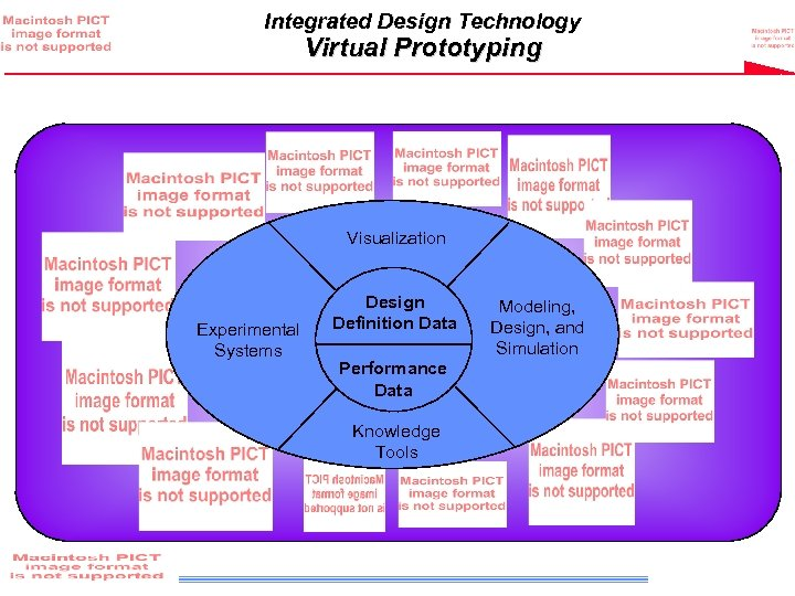 Integrated Design Technology Virtual Prototyping Visualization Experimental Systems Design Definition Data Performance Data Knowledge
