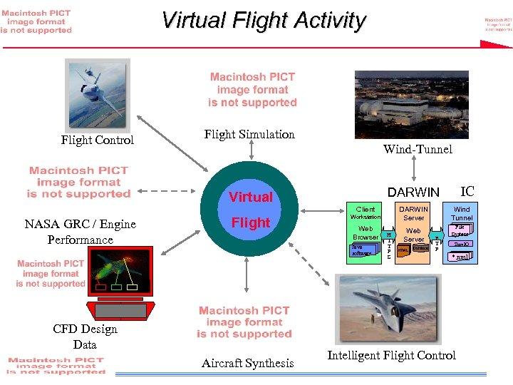 Virtual Flight Activity Flight Control Flight Simulation Wind-Tunnel Client NASA GRC / Engine Performance