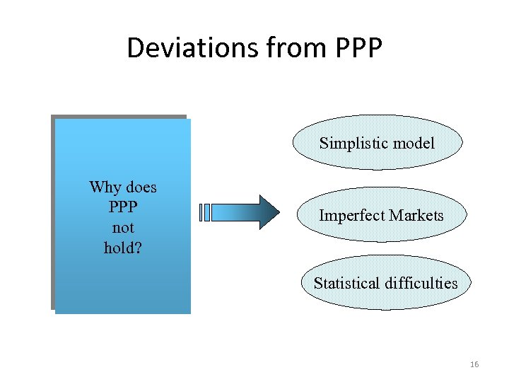 Deviations from PPP Simplistic model Why does PPP not hold? Imperfect Markets Statistical difficulties