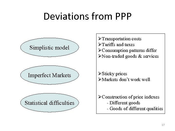Deviations from PPP Simplistic model Imperfect Markets Statistical difficulties ØTransportation costs ØTariffs and taxes