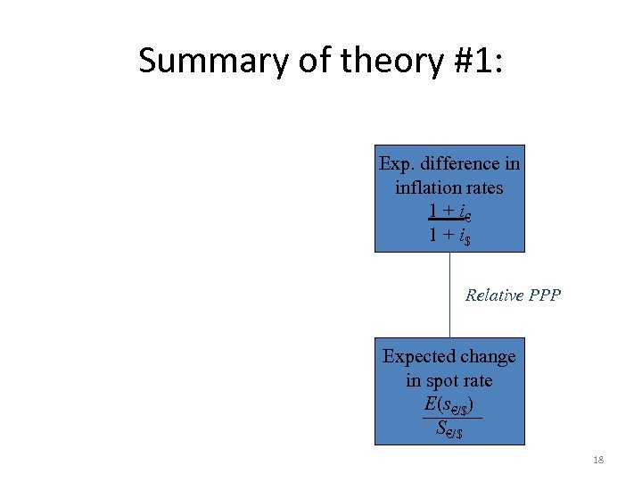 Summary of theory #1: . Exp. difference in inflation rates 1 + i€ 1