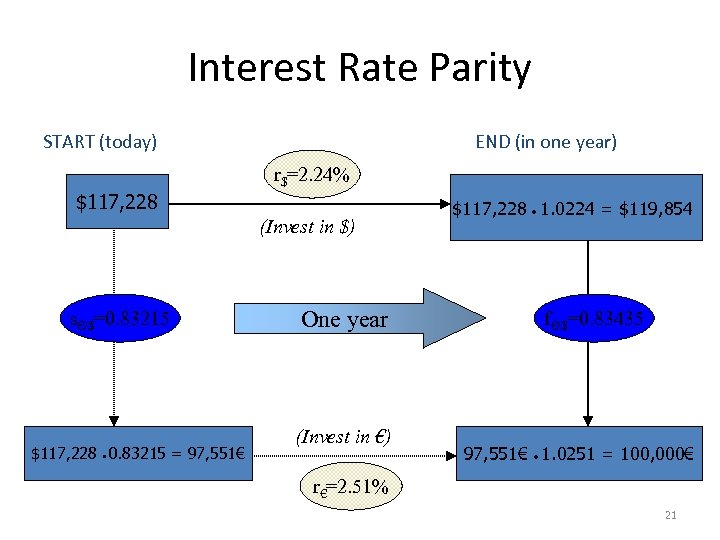 Interest Rate Parity START (today) $117, 228 END (in one year) r$=2. 24% (Invest
