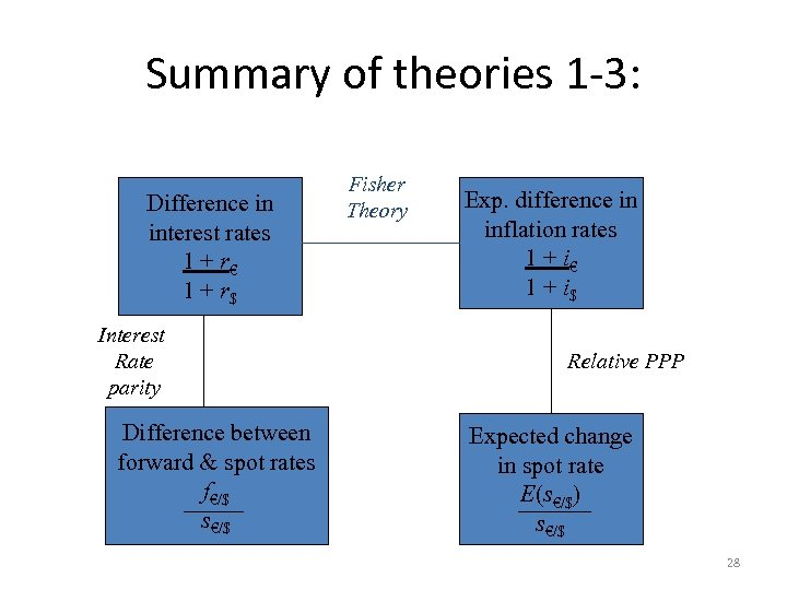 Summary of theories 1 -3: . Difference in interest rates 1 + r€ 1