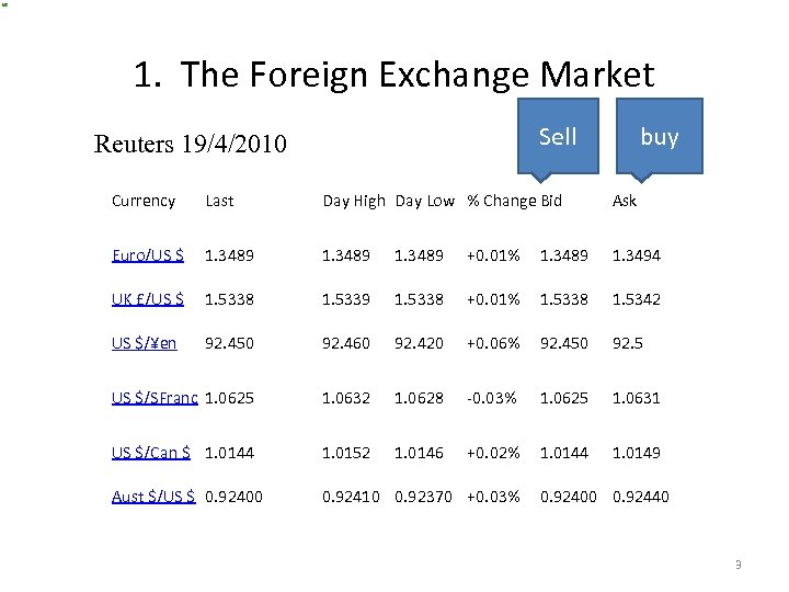 1. The Foreign Exchange Market Sell Reuters 19/4/2010 buy Currency Last Day High Day