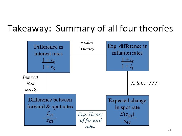 Takeaway: Summary of all four theories. Difference in interest rates 1 + r€ 1