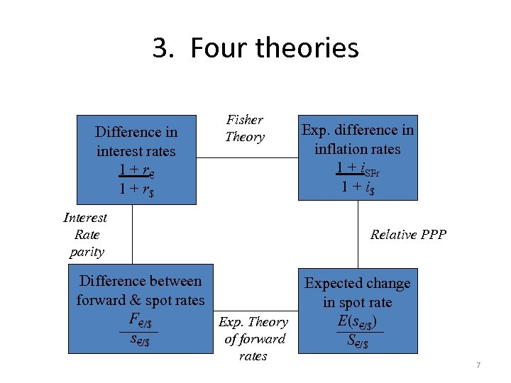 3. Four theories. Difference in interest rates 1 + r€ 1 + r$ Fisher