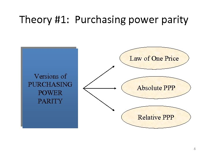 Theory #1: Purchasing power parity Law of One Price Versions of PURCHASING POWER PARITY