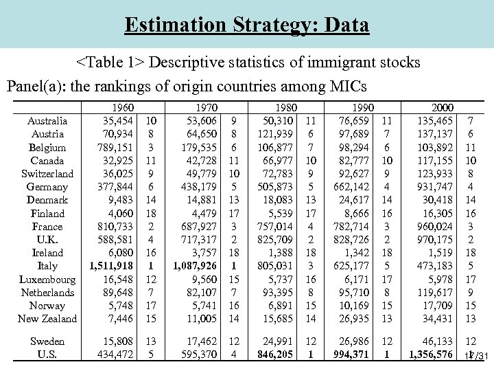 Estimation Strategy: Data <Table 1> Descriptive statistics of immigrant stocks Panel(a): the rankings of