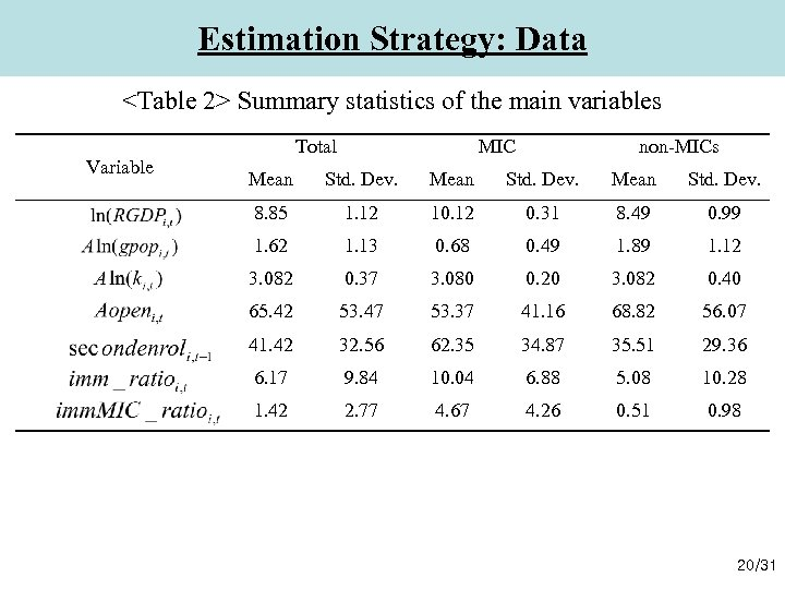 Estimation Strategy: Data <Table 2> Summary statistics of the main variables Variable Total MIC