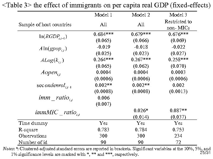 <Table 3> the effect of immigrants on per capita real GDP (fixed-effects) Model 1