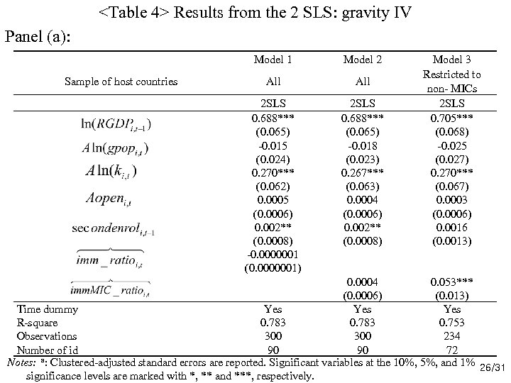 <Table 4> Results from the 2 SLS: gravity IV Panel (a): Model 1 All