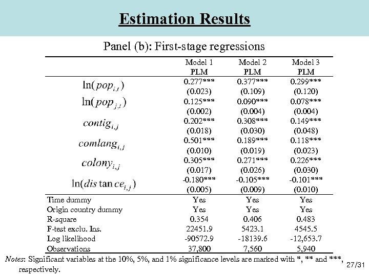 Estimation Results Panel (b): First-stage regressions Model 1 Model 2 Model 3 PLM PLM