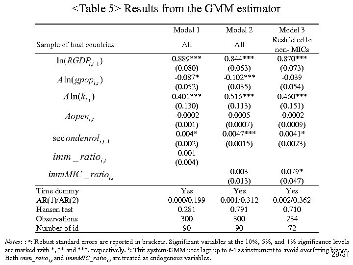 <Table 5> Results from the GMM estimator Model 1 Time dummy AR(1)/AR(2) Hansen test