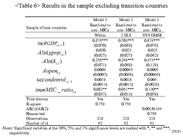 <Table 6> Results in the sample excluding transition countries Sample of host countries Model