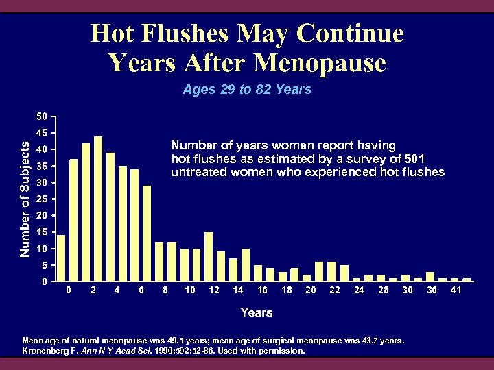 Hot Flushes May Continue Years After Menopause Ages 29 to 82 Years Number of