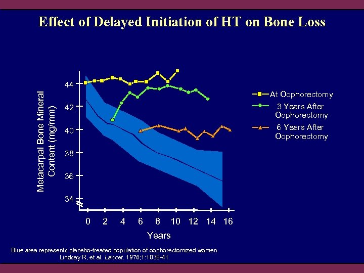 Effect of Delayed Initiation of HT on Bone Loss Metacarpal Bone Mineral Content (mg/mm)