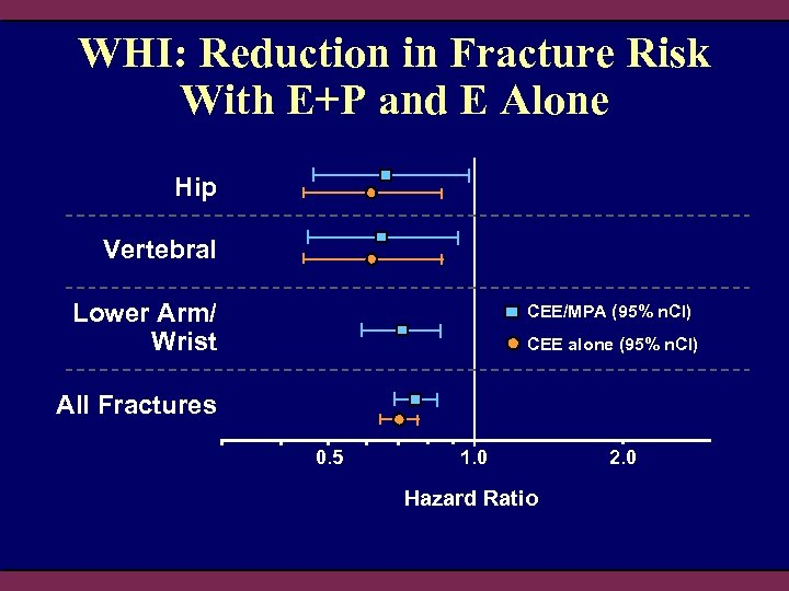WHI: Reduction in Fracture Risk With E+P and E Alone Hip Vertebral Lower Arm/