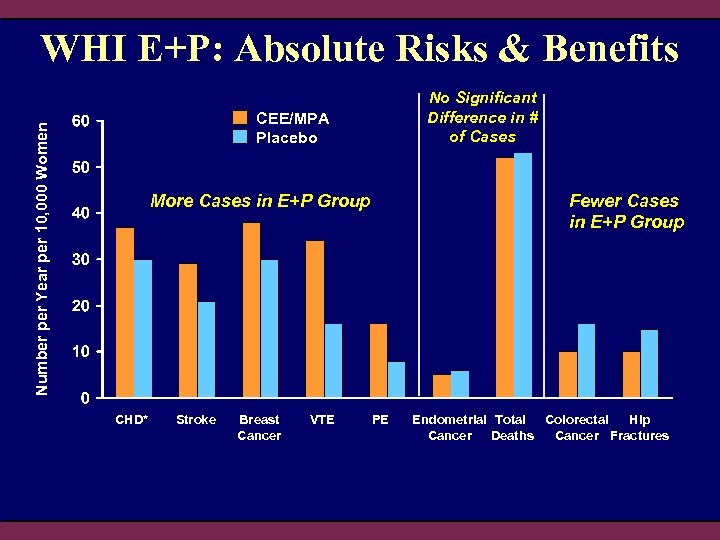 WHI E+P: Absolute Risks & Benefits No Significant Difference in # of Cases Number