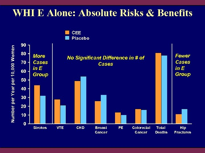 WHI E Alone: Absolute Risks & Benefits Number per Year per 10, 000 Women