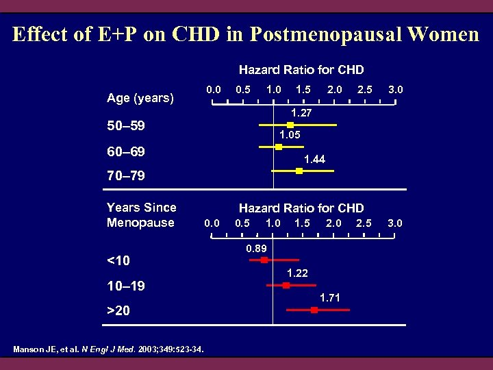 Effect of E+P on CHD in Postmenopausal Women Hazard Ratio for CHD Age (years)