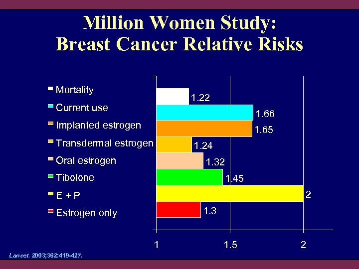 Million Women Study: Breast Cancer Relative Risks Mortality 1. 22 Current use 1. 66