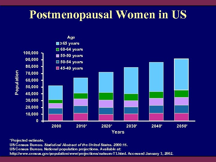 Postmenopausal Women in US 100, 000 90, 000 Population 80, 000 Age 65 years