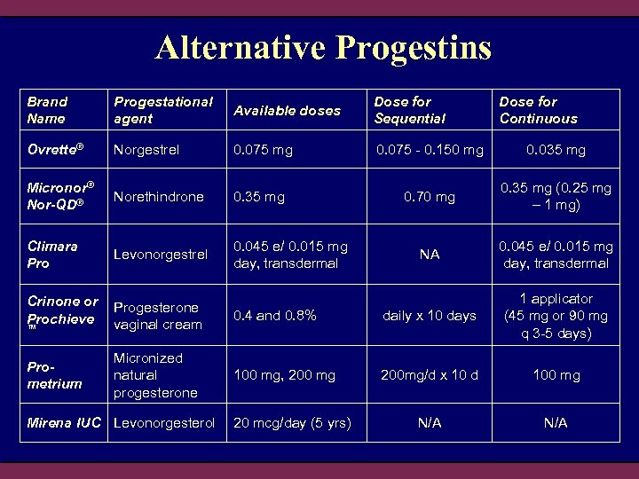 Alternative Progestins Brand Name Progestational agent Available doses Dose for Sequential Ovrette® Norgestrel 0.