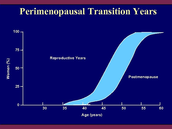 Perimenopausal Transition Years 100 Women (%) 75 Reproductive Years 50 Postmenopause 25 0 35