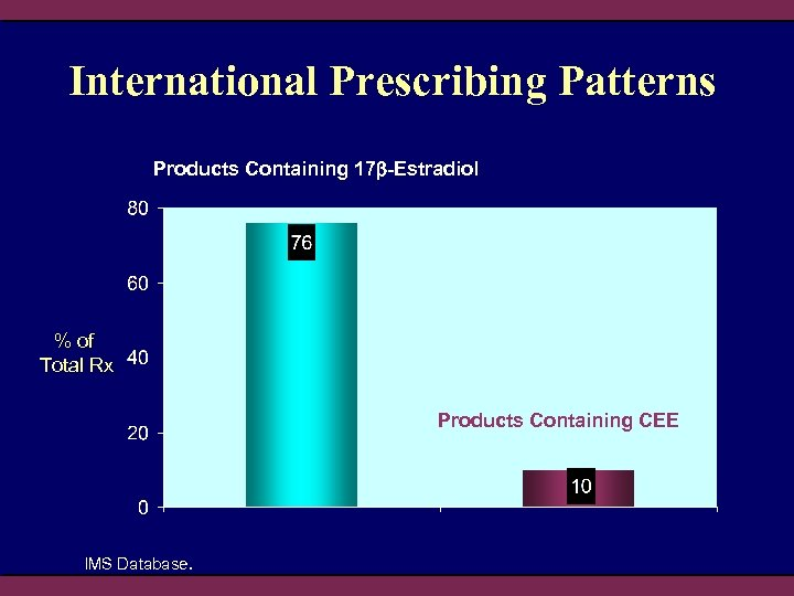 International Prescribing Patterns Products Containing 17 -Estradiol % of Total Rx Products Containing CEE