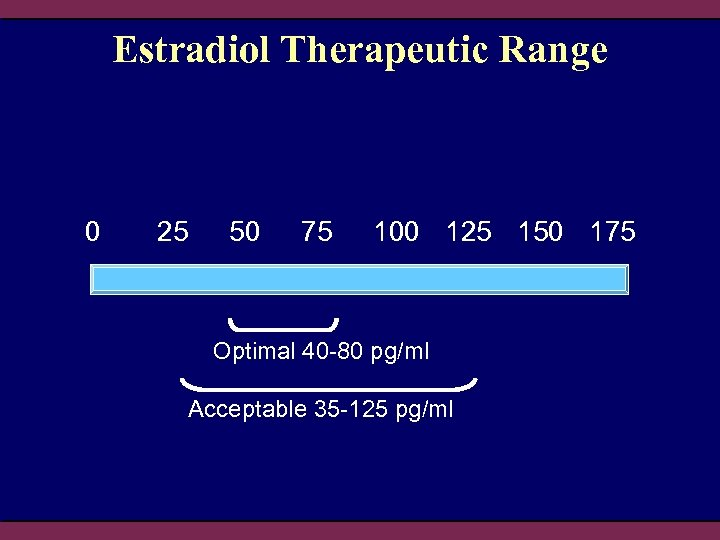 Estradiol Therapeutic Range 0 25 50 75 100 125 150 175 Optimal 40 -80