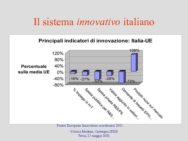 Il sistema innovativo italiano Fonte: European Innovation scoreboard 2001 Vittorio Modena, Convegno IFISE Pavia,