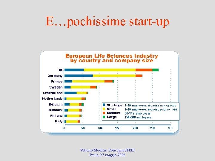 E…pochissime start-up Vittorio Modena, Convegno IFISE Pavia, 27 maggio 2002