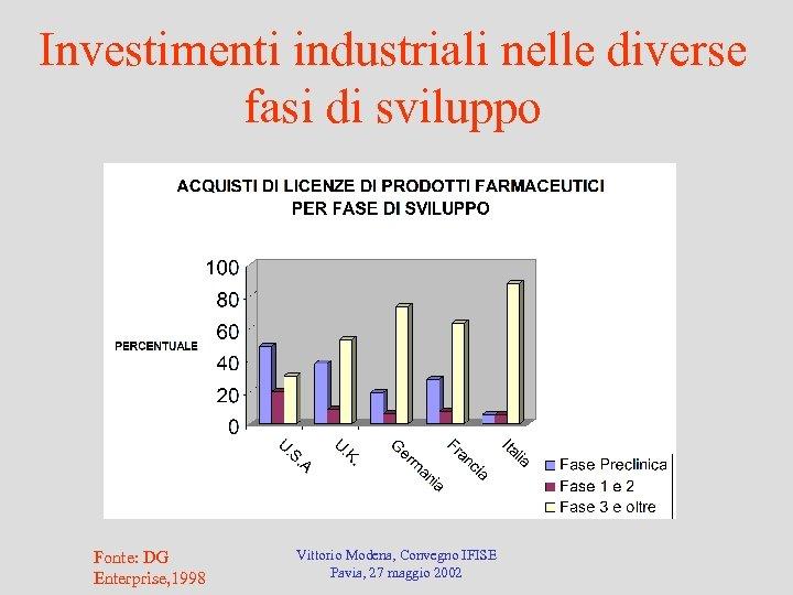 Investimenti industriali nelle diverse fasi di sviluppo Fonte: DG Enterprise, 1998 Vittorio Modena, Convegno