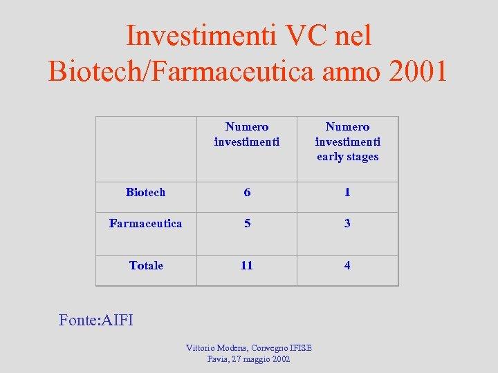 Investimenti VC nel Biotech/Farmaceutica anno 2001 Numero investimenti early stages Biotech 6 1 Farmaceutica