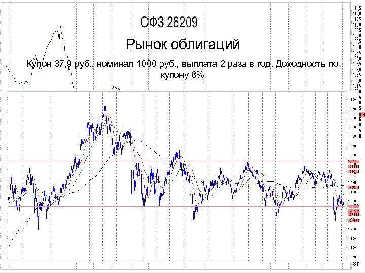 Рынок облигаций Купон 37, 9 руб. , номинал 1000 руб. , выплата 2 раза