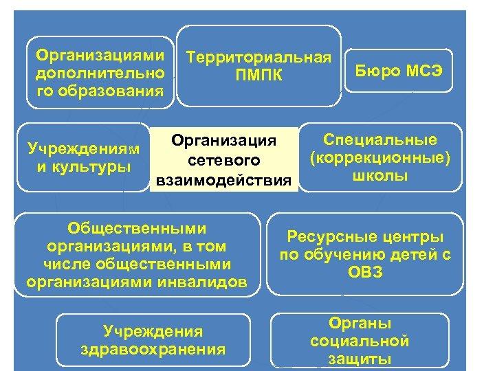 Организациями Территориальная дополнительно ПМПК го образования Бюро МСЭ Специальные Организация Учреждениям (коррекционные) сетевого и