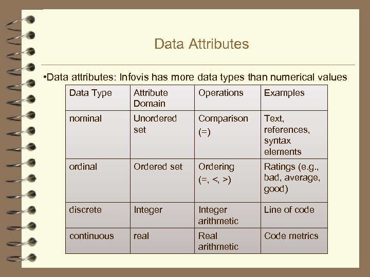 Data Attributes • Data attributes: Infovis has more data types than numerical values Data