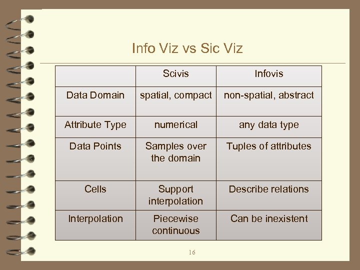 Info Viz vs Sic Viz Scivis Infovis Data Domain spatial, compact non-spatial, abstract Attribute