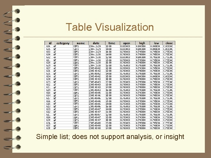 Table Visualization Simple list; does not support analysis, or insight