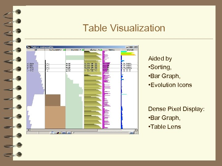 Table Visualization Aided by • Sorting, • Bar Graph, • Evolution Icons Dense Pixel