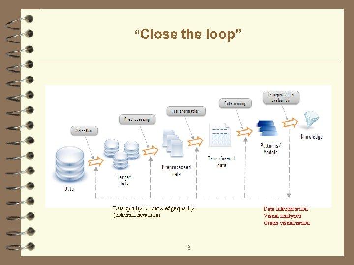 """Close the loop"" Data quality -> knowledge quality (potential new area) 3 Data interpretation"
