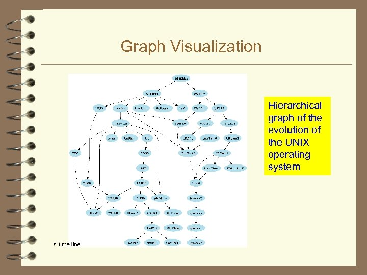 Graph Visualization Hierarchical graph of the evolution of the UNIX operating system